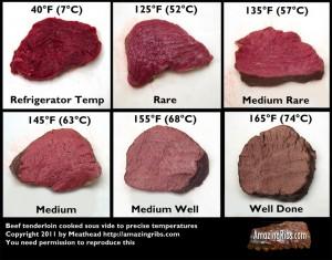 Степень прожарки говяжьего мяса